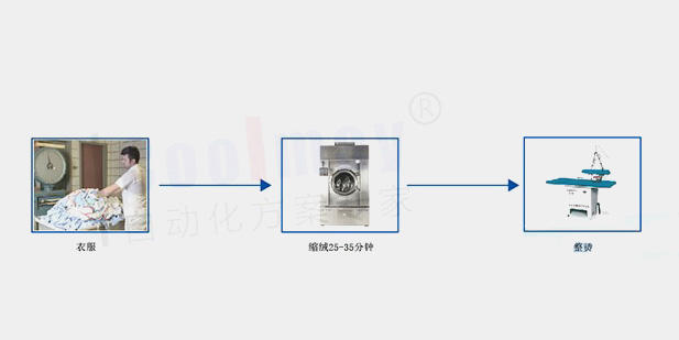 Shrinking machine processing flow controlled by HMI/PLC all-in-one